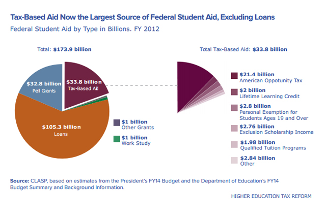 Tuition tax credits