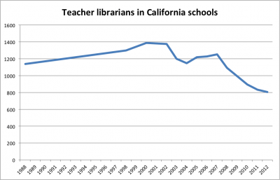 There are fewer school librarians in California today than there were in 1988. (Note: Data for years 1989-1997, 1999 and 2009 is approximate.) Sources: California Department of Education, National Center for Education Statistics