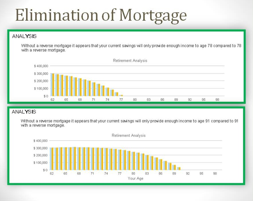 Paying off Mortgage Results