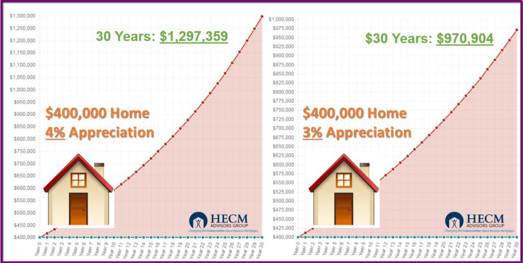 400k_home_appreciation