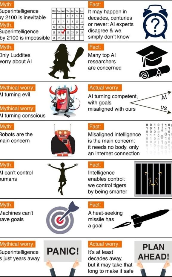 """Résultat de recherche d'images pour """"myths about artificial intelligence"""""""