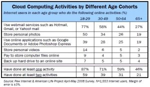 Pew Cloud Computing by Different Age Cohorts