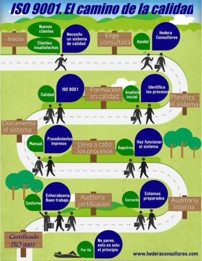 Consultoría y certificación ISO 9001