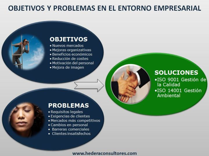 Objetivos y problemas en el entorno empresarial