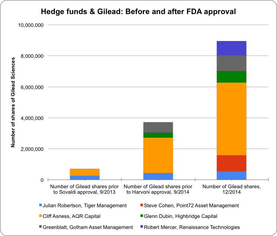 Hedge Funds & Gilead