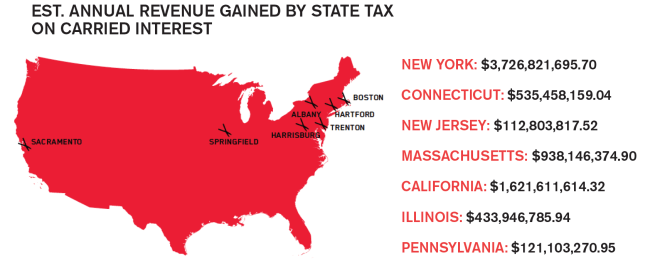 Carried interest map