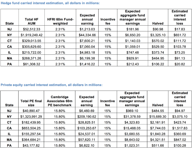carried interest tables