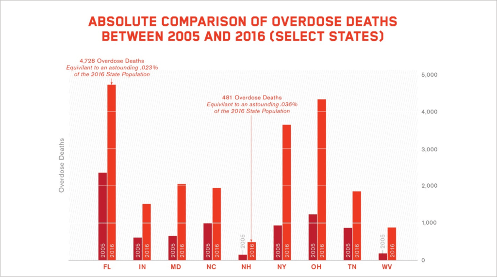 Chart: Absolute Comparison of Overdose Deaths Between 2005 and 2016 (Select States)