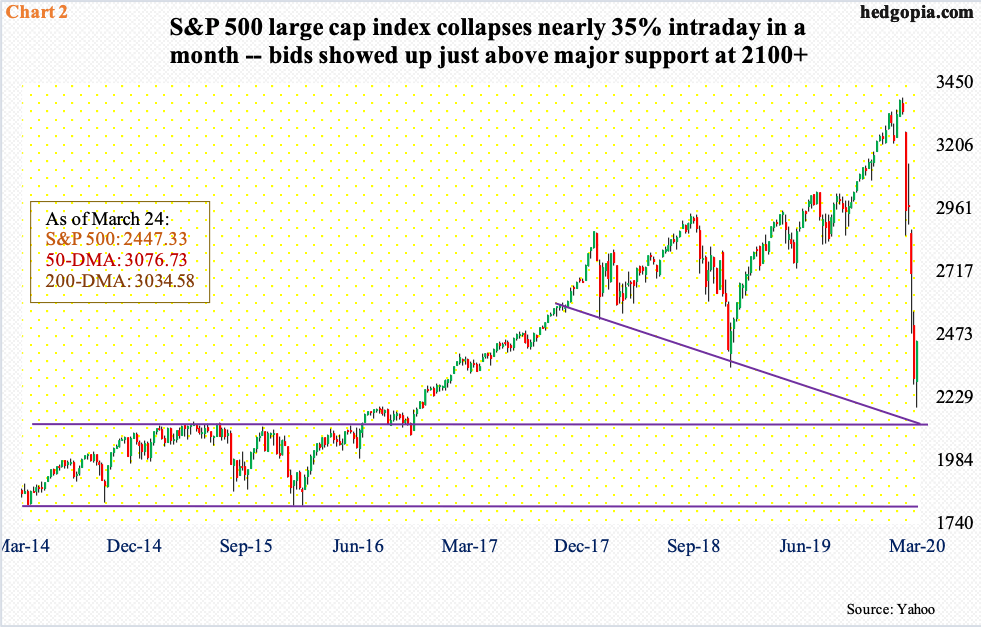 NYSE. Nasdaq Short Interest Rises To Multi-Year Highs – Bulls Put Foot Down At/Near Crucial Support – Hedgopia