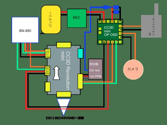 cc3drevominin-cable