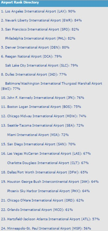 physicians committee 2015 airport food review rankings