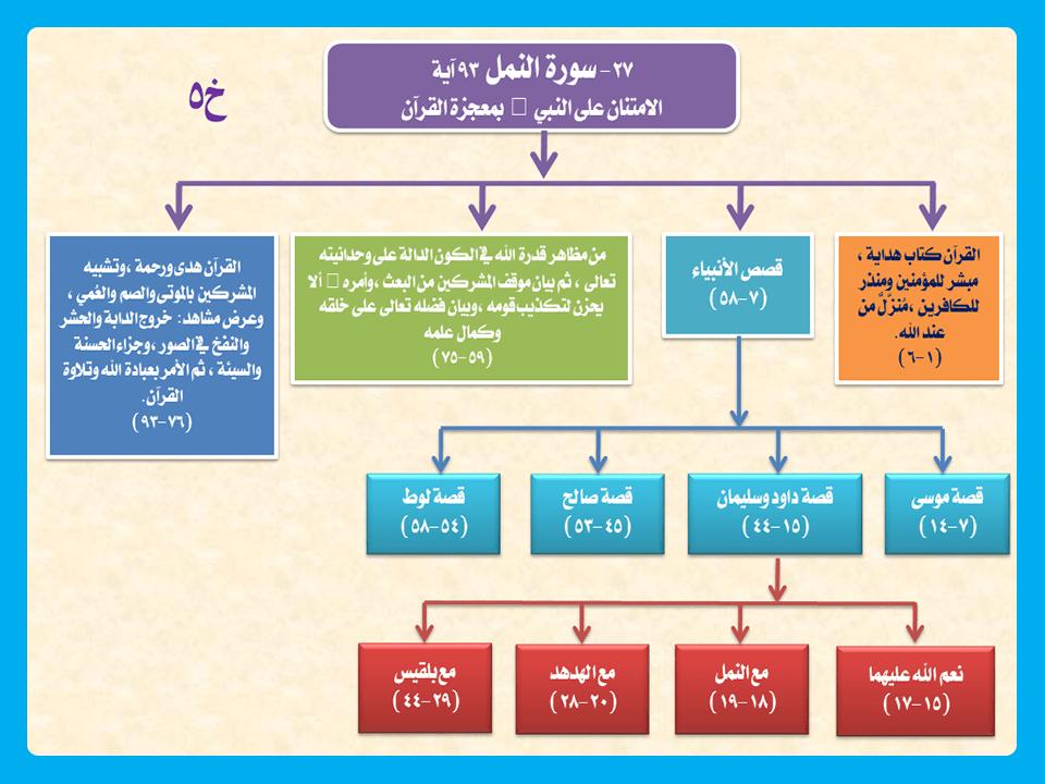 لمسات بيانية في سورة الأعراف