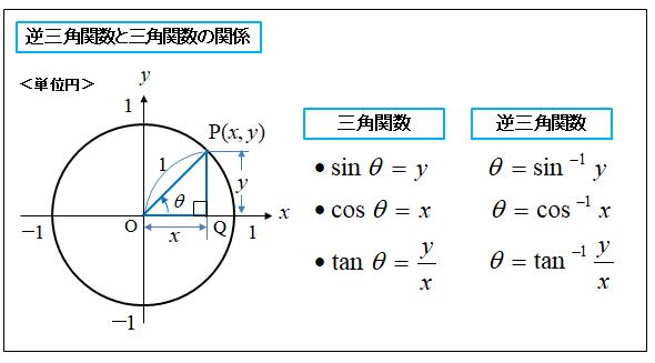 三角関數の知識
