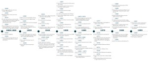 TIMELINE DIAGRAM | FILL IN THE RESIDUE  Revitalization of Transportation Junkspaces