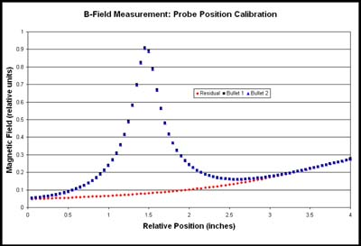 Fig.7 B-field from iron needle and residual 12-inch field.