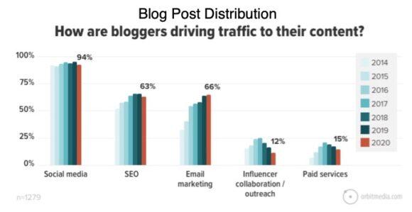 Blog Post Distribution