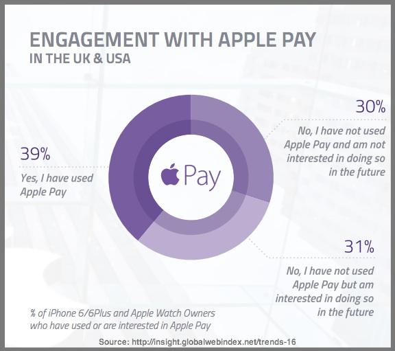 Apple Pay Chart