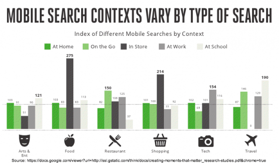 Google Mobile Search - Context Matters