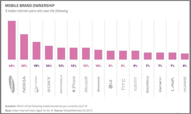 Indian Smartphone Market - 3Q2015- Chart