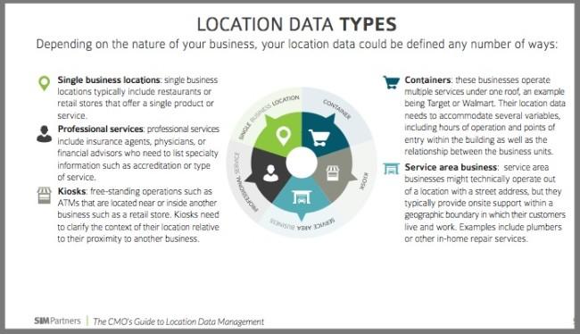 Location data types - Graphic