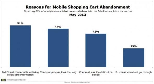 Mobile Shopping Cart Abandonment-May 2013