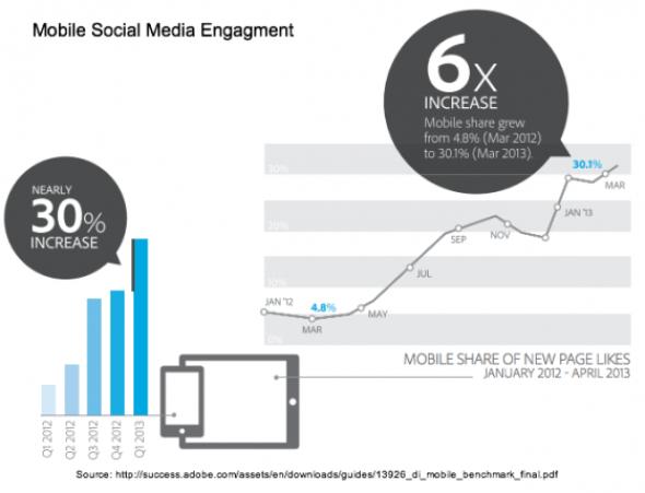 Mobile Social Media Engagement-Adobe
