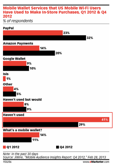 Mobile Wallet Use Increases - eMarketer-1