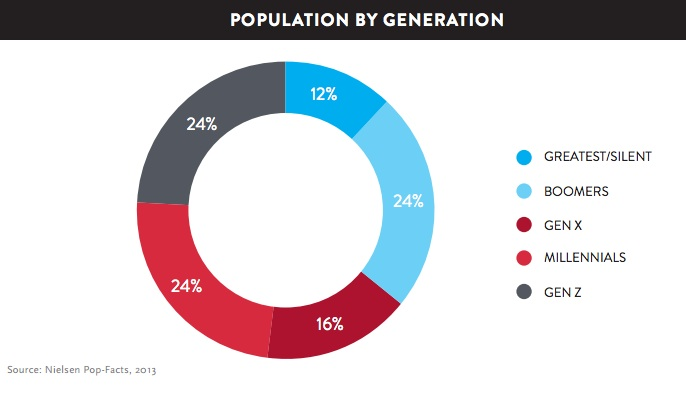 US population broken out by generation