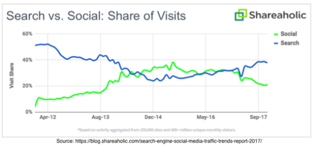 Search Versus Social Share of Visits (2012-2017) Shareaholic Chart