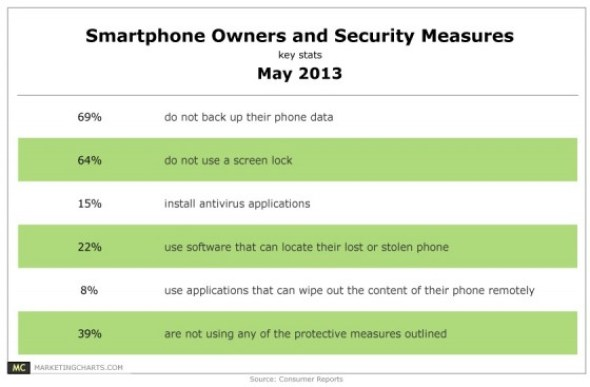 Smartphone Owners and security