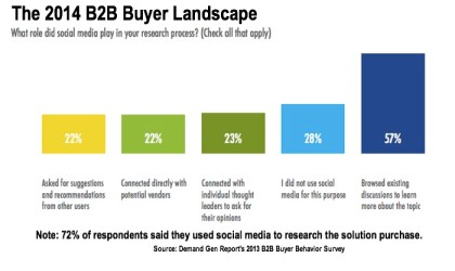 Use of Social Media in B2B Purchase Process 2014