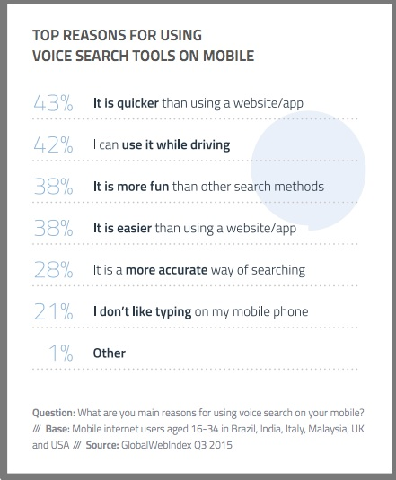 Mobile Voice Search - Graphic