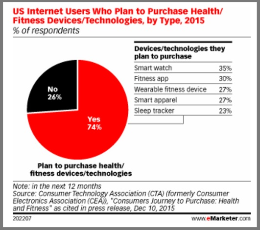 Wearables Consumers Plan to Buy-2015-Chart - eMarketer-1