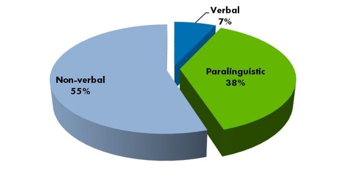 Come comunichiamo: le percentuali