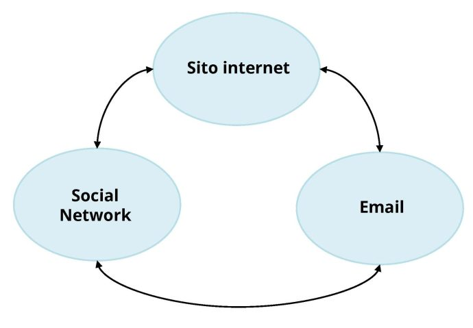 Email nella strategia di web marketing