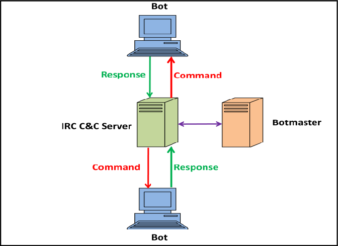 what is protocol and its types in networking IRC