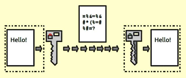 Public key encryption keys 1 1