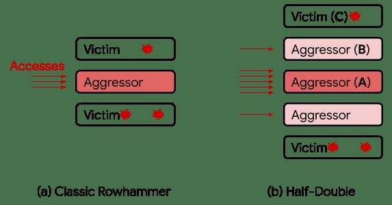 Rowhammer Attack Technique Heimdal