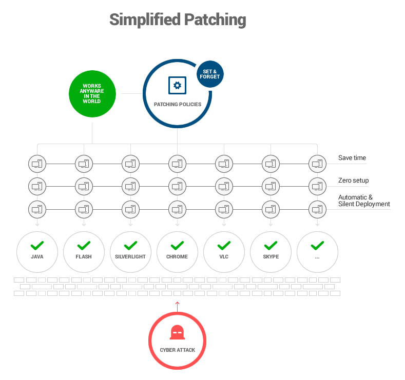 15+ Experts Explain Why Software Patching is Key for Your