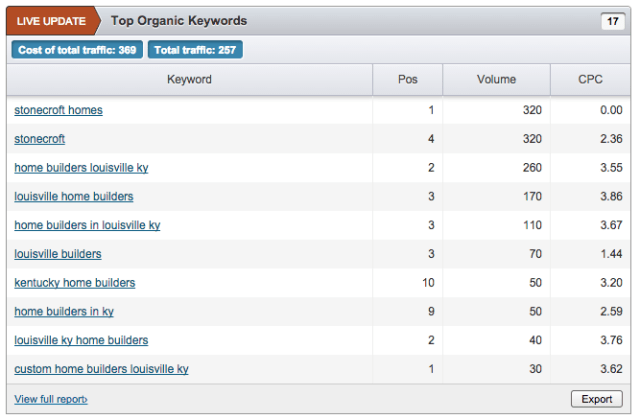 SEMRush competitive keyword research