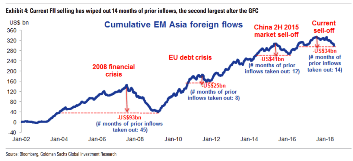 Foreign Money Is Fleeing Asian Stocks At The 3rd Fastest Pace In 16 Years