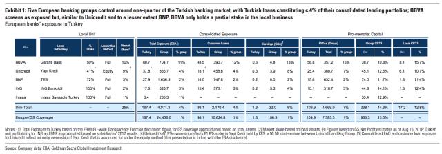 BanksEuropeTurkey