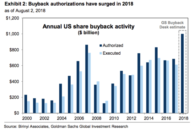 Buybacks