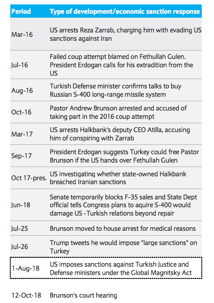 Turkeysanctions