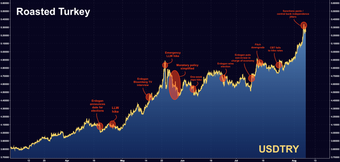 Turkey In Crisis: A Narrative History And An Annotated Chart