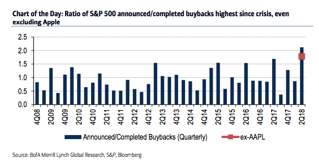 BofAMLBuybacks