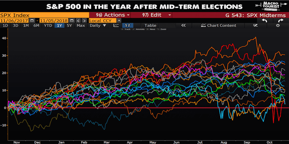 Trader Brings You A Quick, Animated S&P Midterm Election Chart