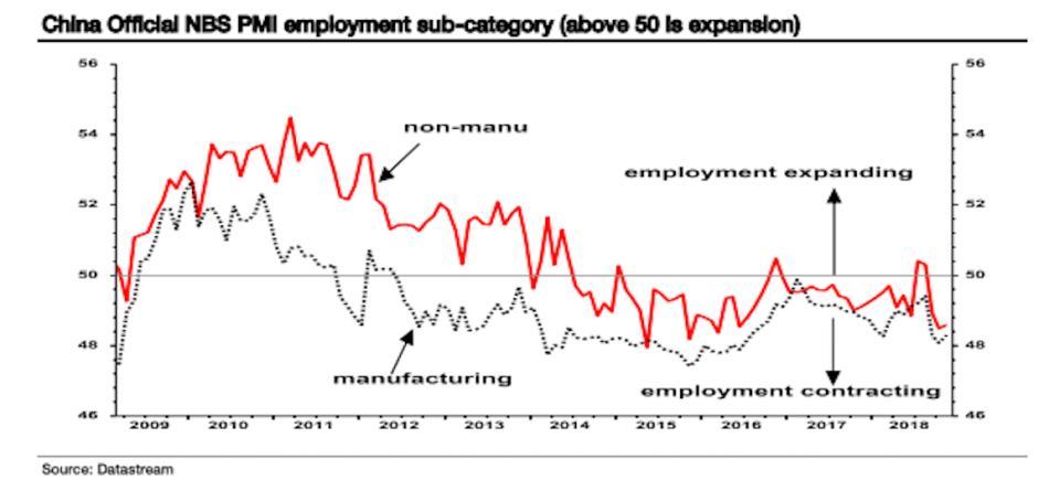 ChinaEmployment