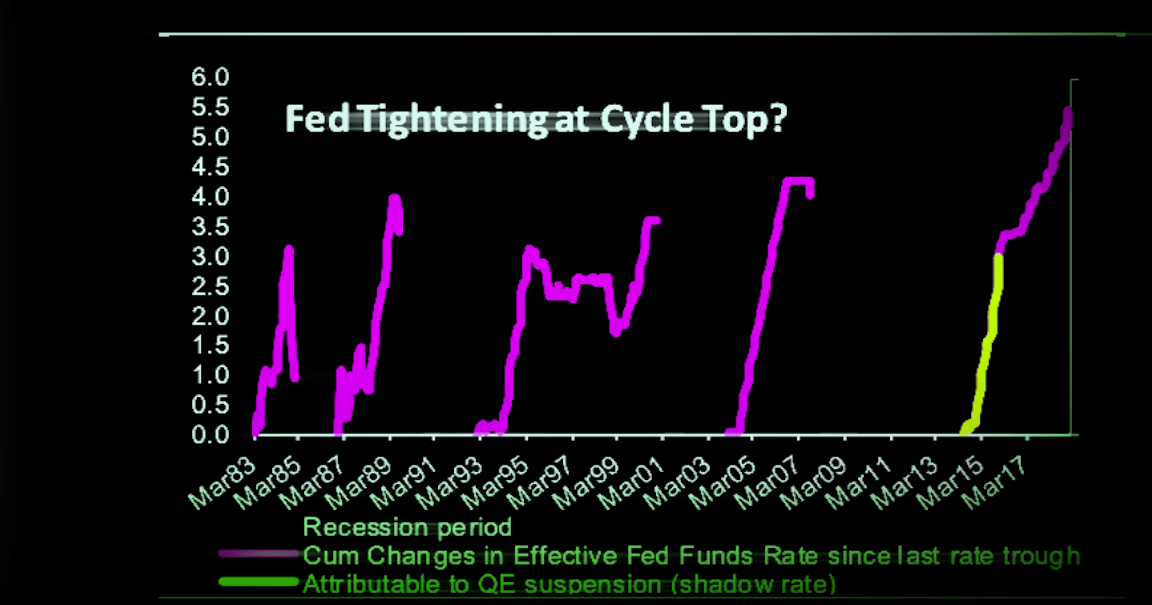 One Bank Reminds You 'What Makes This Fed Tightening Cycle Special'