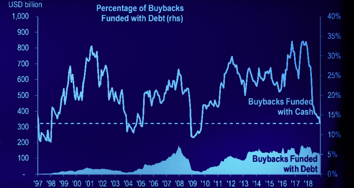 Buybacks Of The 'Highest Quality' And More To Come (Says One Bank)